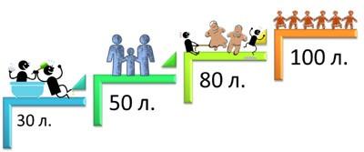 Объем бойлера - схема расчета