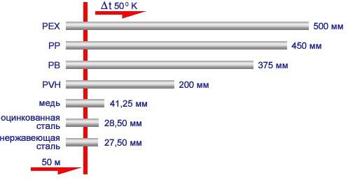 Тепловое расширение труб из разных материалов, длиной 50 м при ∆t 50 градусов