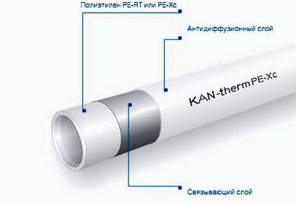 Труба kan-therm